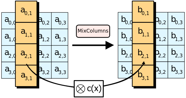 Advanced Encryption Standard - Die MixColumns-Funktion